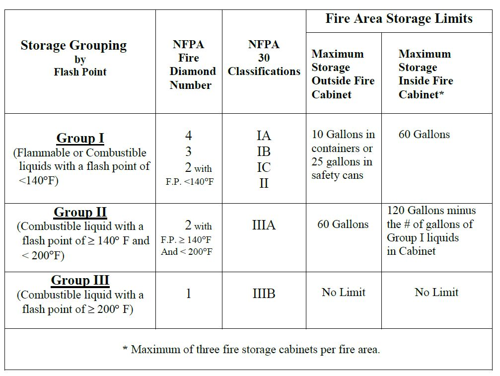 Photo : Chemical Safety Storage Cabinets Images Storage