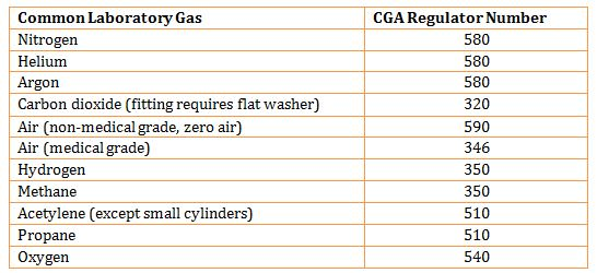 table - Common Laboratory Gass and CGA Regulator Number