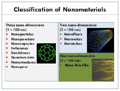 classification of nanomaterials graphic