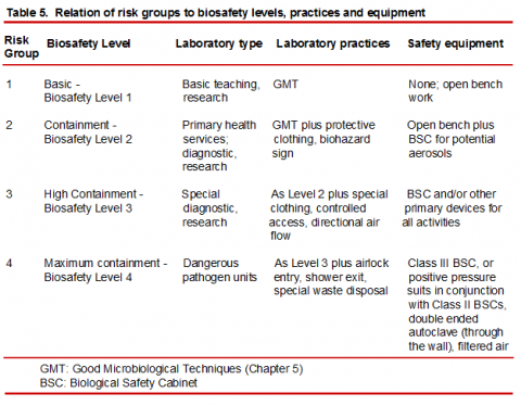 Biosafety Level and Risk Group Relationships | Environmental
