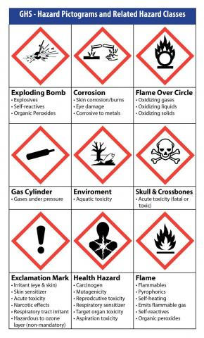 GHS Hazard Pictograms and Related Hazard Classes
