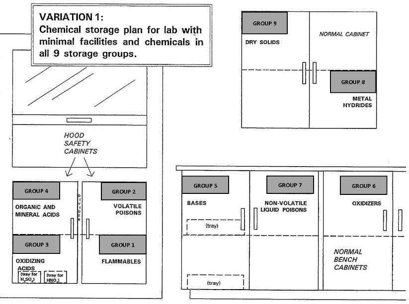Sample Chemical Storage for a Lab Variation 1